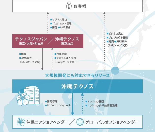 沖縄テクノス