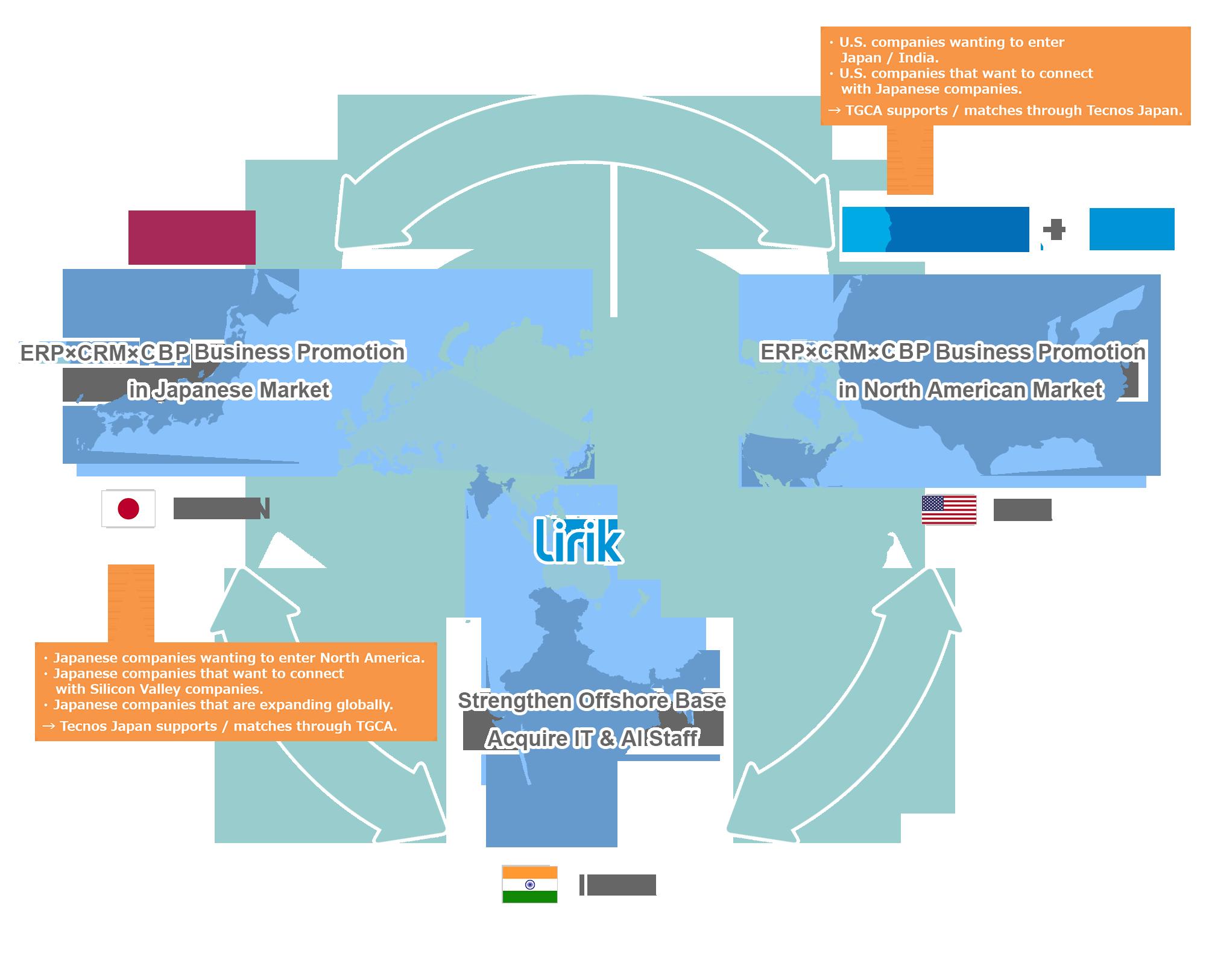 TECNOS GLOBAL COMPANY OF AMERICA.